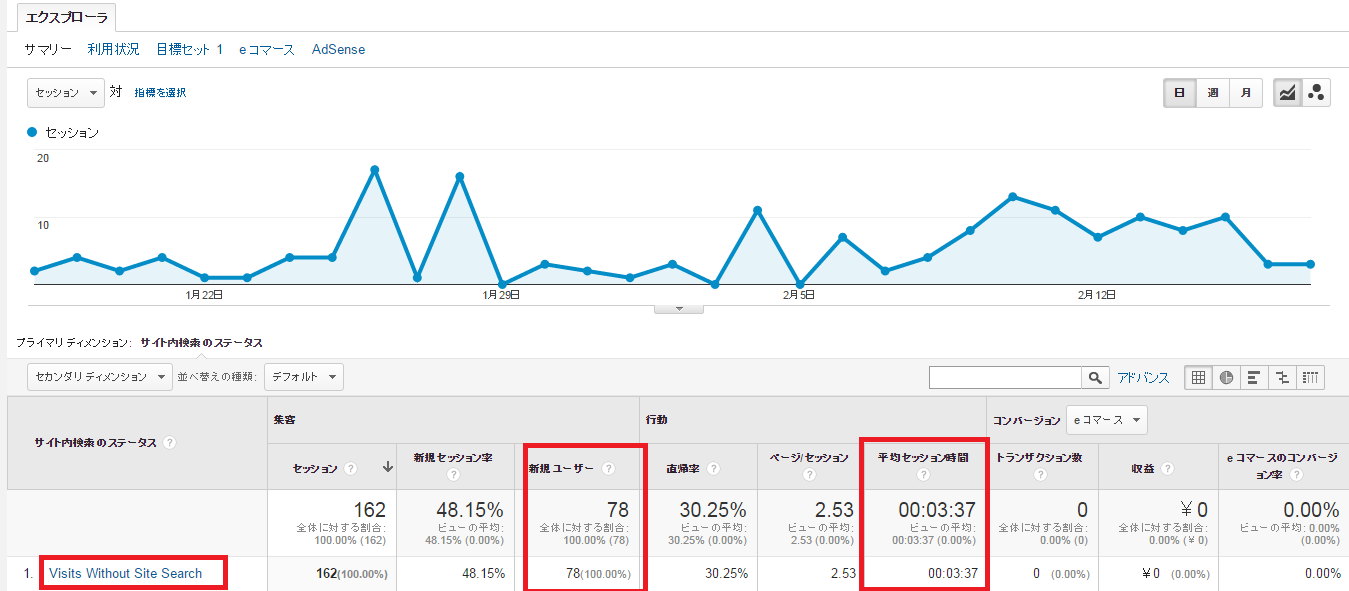 Visits Without Site Search