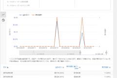 yzPortfolio YouTube Channel Analytics