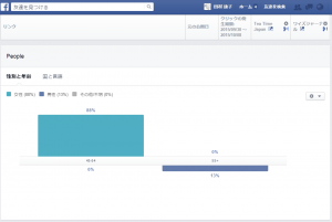 facebook insight2 (User)2015/09/30~10/08