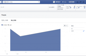 facebook insight4 (Language)2015/09/30~10/08