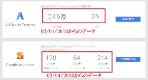 Google AdWords Express広告とGoogle Analyticsに関するデータ